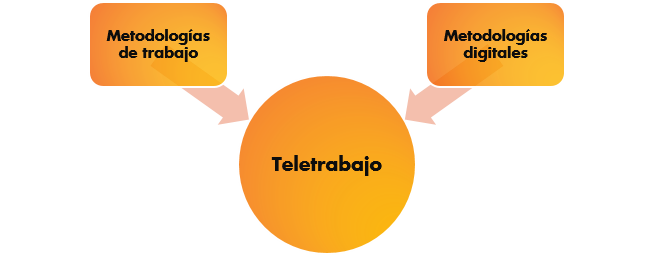 Teletrabajo = metodologías de trabajo + digitales