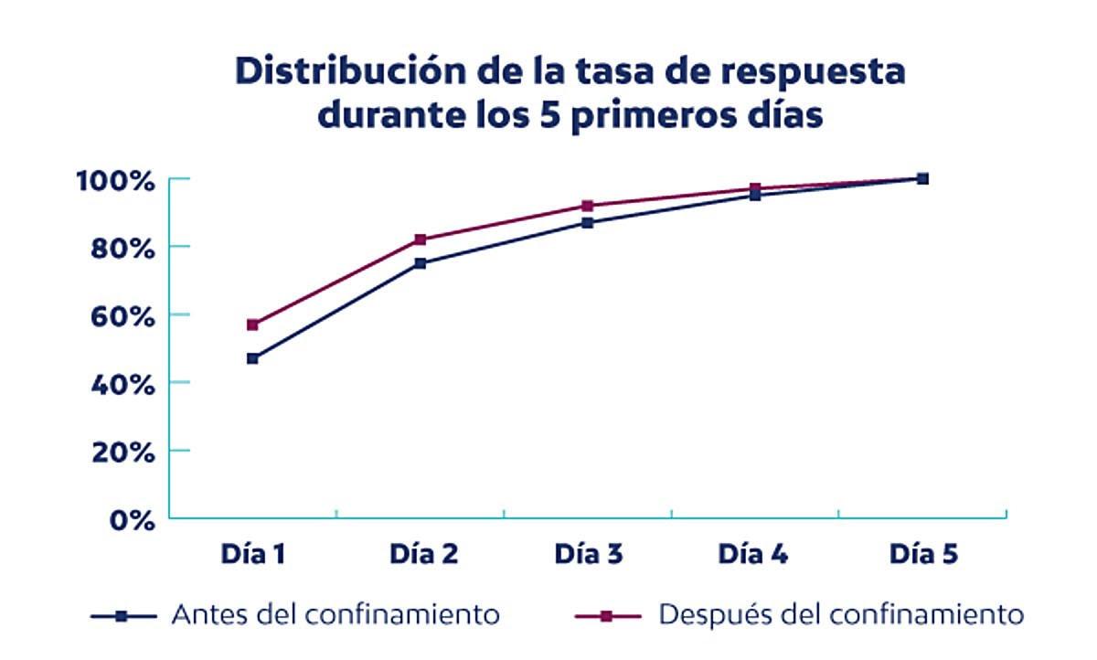 Distribución de la tasa de respuesta durante los 5 primeros días